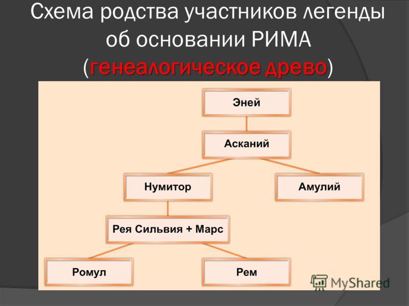 генеалогическое древо Схема родства участников легенды об основании РИМА (генеалогическое древо)