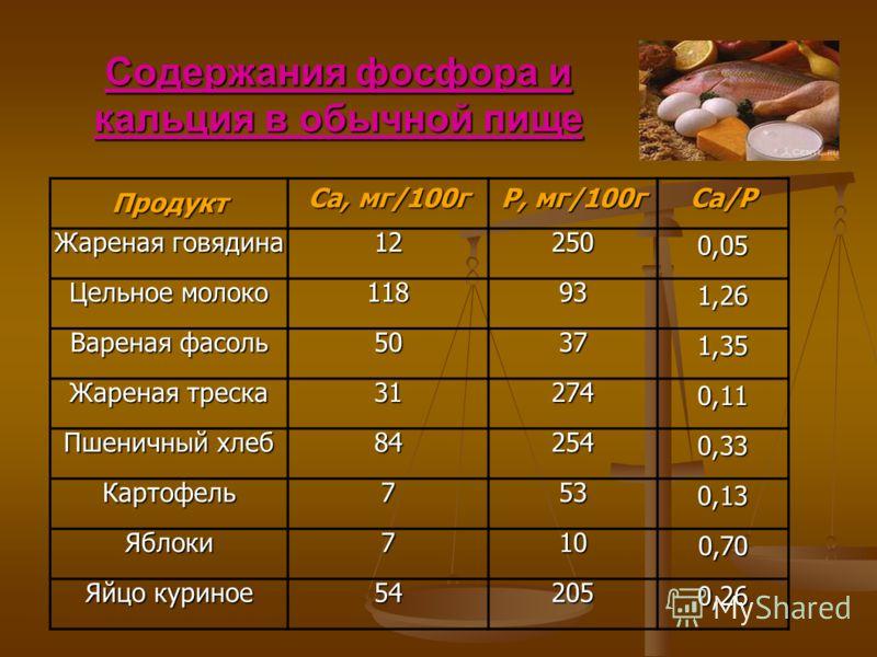 Содержания фосфора и кальция в обычной пище Продукт Ca, мг/100г P, мг/100г Ca/P Жареная говядина 122500,05 Цельное молоко 118931,26 Вареная фасоль 50371,35 Жареная треска 312740,11 Пшеничный хлеб 842540,33 Картофель7530,13 Яблоки7100,70 Яйцо куриное