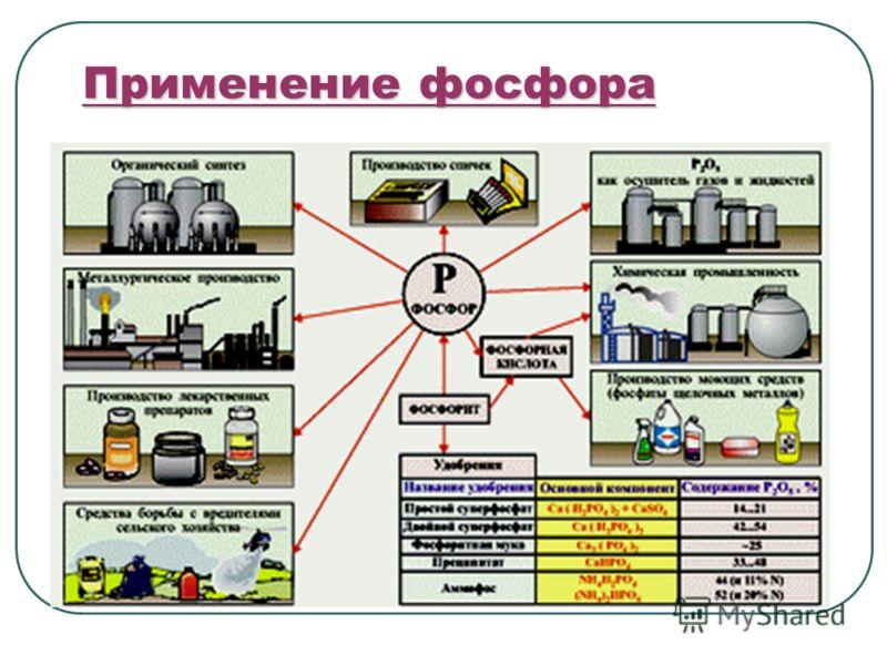 Применение фосфора