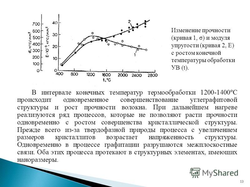 13 Изменение прочности (кривая 1, σ) и модуля упругости (кривая 2, Е) с ростом конечной температуры обработки УВ (t). В интервале конечных температур термообработки 1200-1400ºС происходит одновременное совершенствование углеграфитовой структуры и рос