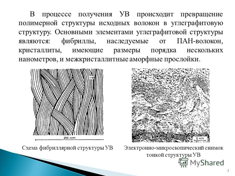 В процессе получения УВ происходит превращение полимерной структуры исходных волокон в углеграфитовую структуру. Основными элементами углеграфитовой структуры являются: фибриллы, наследуемые от ПАН-волокон, кристаллиты, имеющие размеры порядка нескол