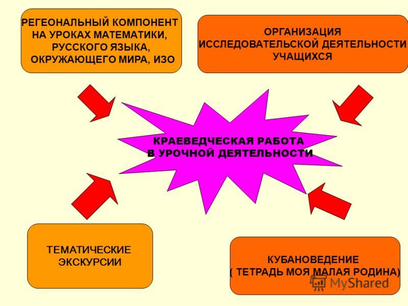 КРАЕВЕДЧЕСКАЯ РАБОТА В УРОЧНОЙ ДЕЯТЕЛЬНОСТИ РЕГЕОНАЛЬНЫЙ КОМПОНЕНТ НА УРОКАХ МАТЕМАТИКИ, РУССКОГО ЯЗЫКА, ОКРУЖАЮЩЕГО МИРА, ИЗО ОРГАНИЗАЦИЯ ИССЛЕДОВАТЕЛЬСКОЙ ДЕЯТЕЛЬНОСТИ УЧАЩИХСЯ ТЕМАТИЧЕСКИЕ ЭКСКУРСИИ КУБАНОВЕДЕНИЕ ( ТЕТРАДЬ МОЯ МАЛАЯ РОДИНА)