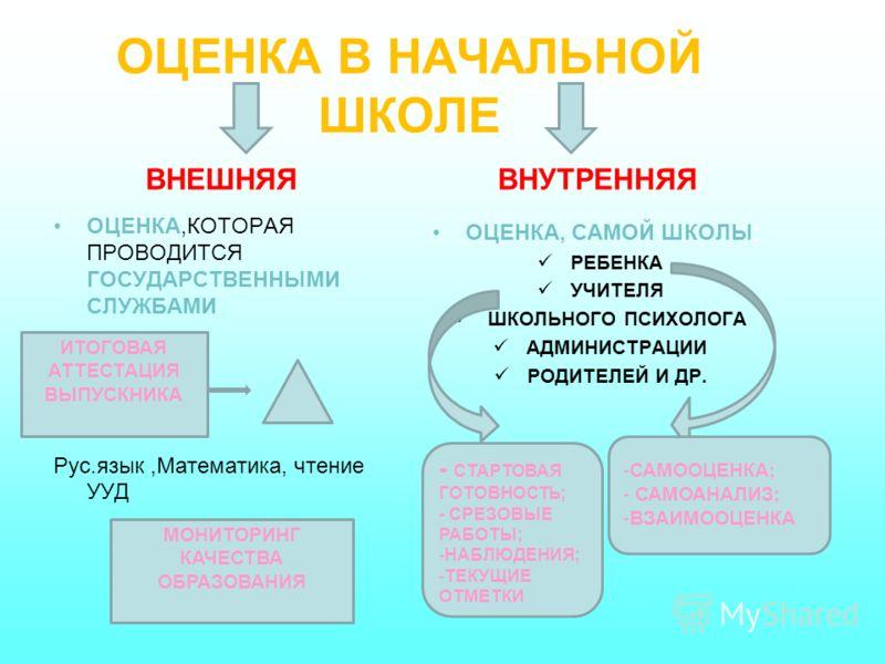 ОЦЕНКА В НАЧАЛЬНОЙ ШКОЛЕ ОЦЕНКА,КОТОРАЯ ПРОВОДИТСЯ ГОСУДАРСТВЕННЫМИ СЛУЖБАМИ Рус.язык,Математика, чтение УУД ОЦЕНКА, САМОЙ ШКОЛЫ: РЕБЕНКА УЧИТЕЛЯ ШКОЛЬНОГО ПСИХОЛОГА АДМИНИСТРАЦИИ РОДИТЕЛЕЙ И ДР. ВНЕШНЯЯВНУТРЕННЯЯ ИТОГОВАЯ АТТЕСТАЦИЯ ВЫПУСКНИКА МОНИТ