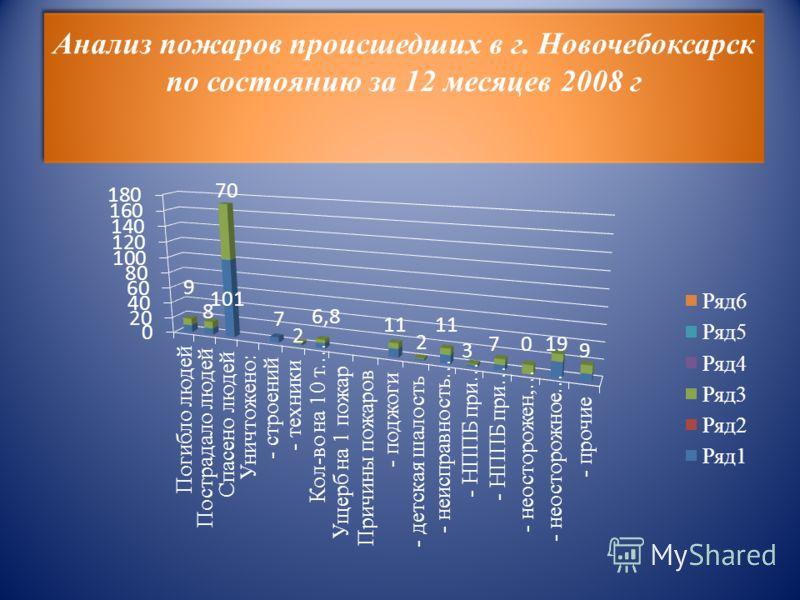 Анализ пожаров происшедших в г. Новочебоксарск по состоянию за 12 месяцев 2008 г