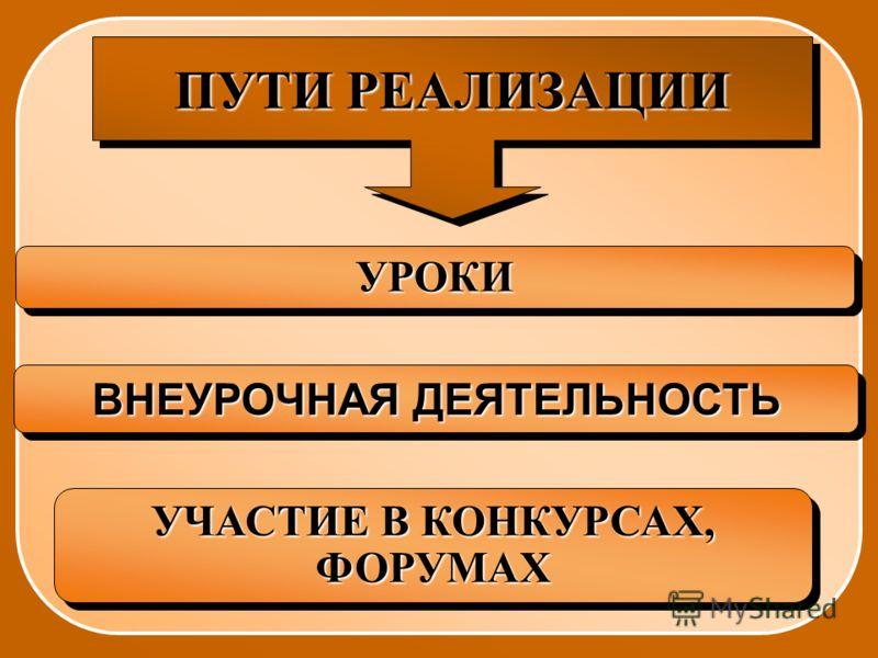 ПУТИ РЕАЛИЗАЦИИ УРОКИУРОКИ УЧАСТИЕ В КОНКУРСАХ, ФОРУМАХ ВНЕУРОЧНАЯ ДЕЯТЕЛЬНОСТЬ