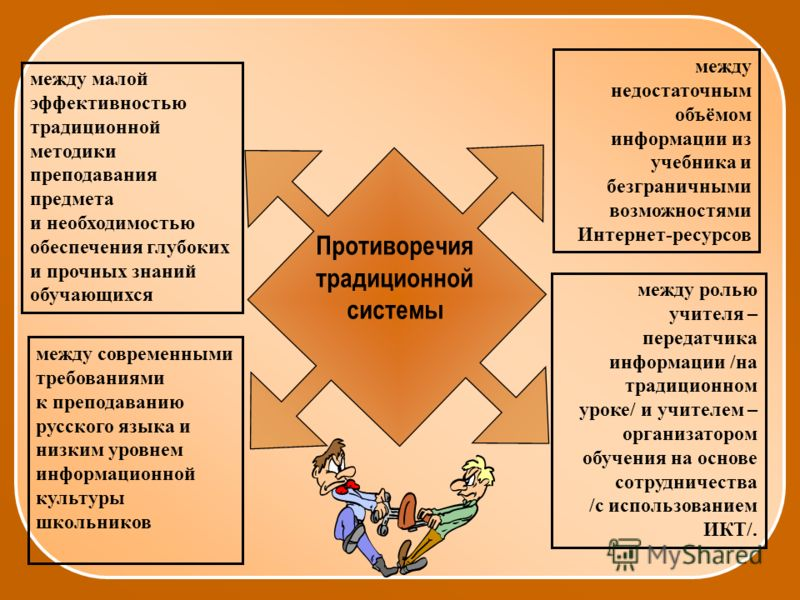 Противоречия традиционной системы между малой эффективностью традиционной методики преподавания предмета и необходимостью обеспечения глубоких и прочных знаний обучающихся между современными требованиями к преподаванию русского языка и низким уровнем