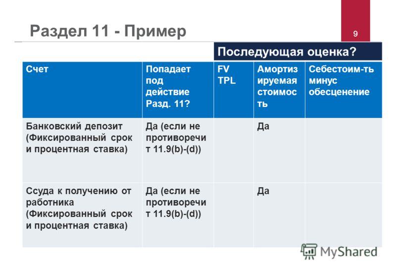 9 Раздел 11 - Пример Последующая оценка? СчетПопадает под действие Разд. 11? FV TPL Амортиз ируемая стоимос ть Себестоим-ть минус обесценение Банковский депозит (Фиксированный срок и процентная ставка) Да (если не противоречи т 11.9(b)-(d)) Да Ссуда