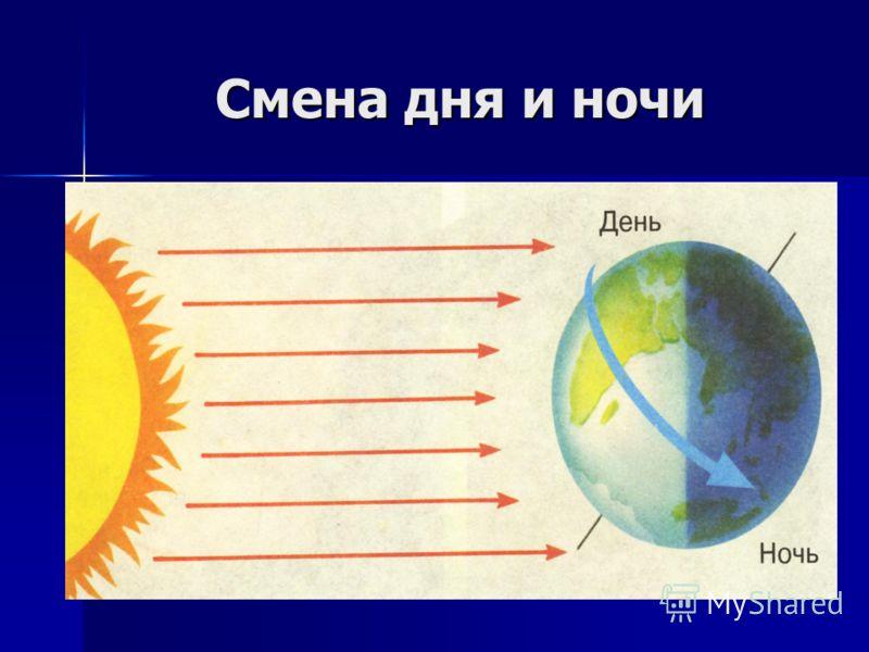 У р о к 3. Планеты солнечной системы. Отчего на земле сменяются.