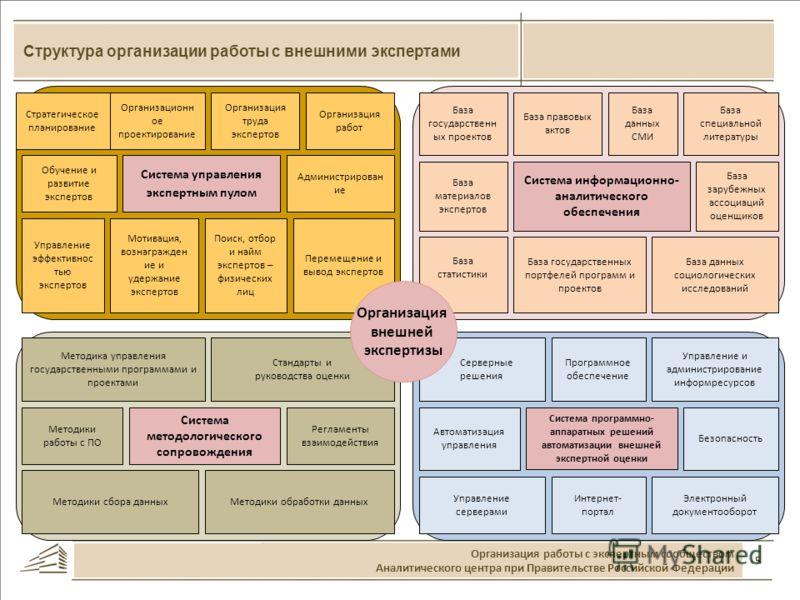 5 Структура организации работы с внешними экспертами Организация работы с экспертным сообществом Аналитического центра при Правительстве Российской Федерации Система управления экспертным пулом Система информационно- аналитического обеспечения Систем