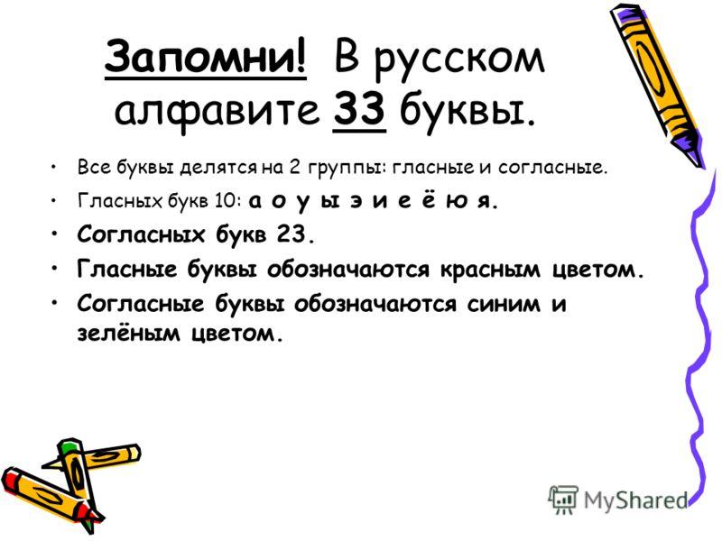 Запомни! В русском алфавите 33 буквы. Все буквы делятся на 2 группы: гласные и согласные. Гласных букв 10: а о у ы э и е ё ю я. Согласных букв 23. Гласные буквы обозначаются красным цветом. Согласные буквы обозначаются синим и зелёным цветом.