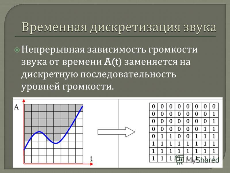 Непрерывная зависимость громкости звука от времени A(t) заменяется на дискретную последовательность уровней громкости.