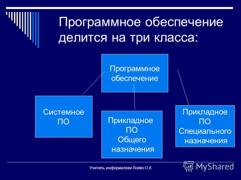 Программное обеспечение делится на три класса: Системное ПО Прикладное ПО Общего назначения Прикладное ПО Специального назначения Программное обеспечение Учитель информатики Лойко О.Х
