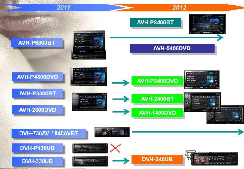 2011 AVH-P4300DVD AVH-P3300BT AVH-2300DVD AVH-P6300BT DVH-P430UB DVH-330UB RU exclusive 2012 AVH-P3400DVD AVH-1400DVD DVH-340UB AVH-2400BT AVH-P8400BT AVH-5400DVD DVH-730AV / 840AVBT