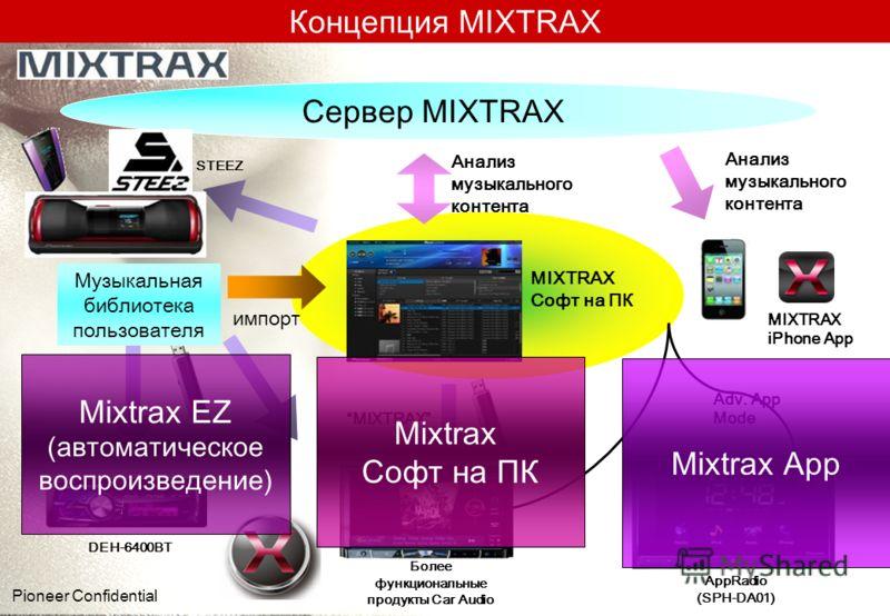 Концепция MIXTRAX Сервер MIXTRAX MIXTRAX Софт на ПК Анализ музыкального контента MIXTRAX Музыкальная библиотека пользователя Adv. App Mode MIXTRAX EZ MIXTRAX iPhone App импорт DEH-6400BT AppRadio (SPH-DA01) STEEZ Более функциональные продукты Car Aud