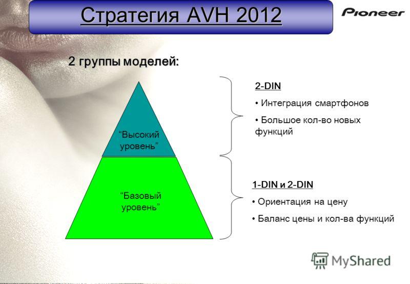 Стратегия AVH 2012 2 группы моделей: Базовый уровень Высокий уровень 1-DIN и 2-DIN Ориентация на цену Баланс цены и кол-ва функций 2-DIN Интеграция смартфонов Большое кол-во новых функций