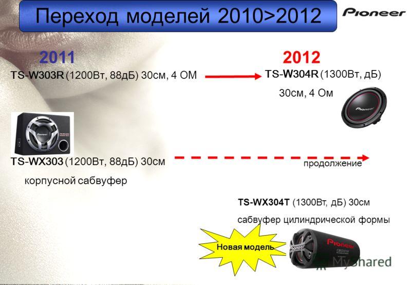 Переход м о делей 2010>2012 TS-W303R (1200Вт, 88дБ) 30 см, 4 ОМ TS-WX303 (1200Вт, 88дБ) 30 см корпусной сабвуфер TS- W 304R (1300Вт, дБ) 30 см, 4 Ом продолжение Новая модель TS-WX304T (1300Вт, дБ) 30см сабвуфер цилиндрической формы 2011 2012