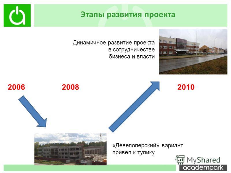 Этапы развития проекта 20062008 «Девелоперский» вариант привёл к тупику 2010 Динамичное развитие проекта в сотрудничестве бизнеса и власти