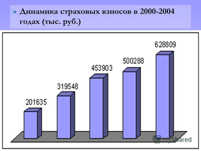 Динамика страховых взносов в 2000-2004 годах (тыс. руб.)