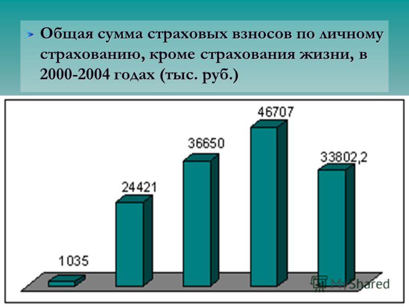 Общая сумма страховых взносов по личному страхованию, кроме страхования жизни, в 2000-2004 годах (тыс. руб.)