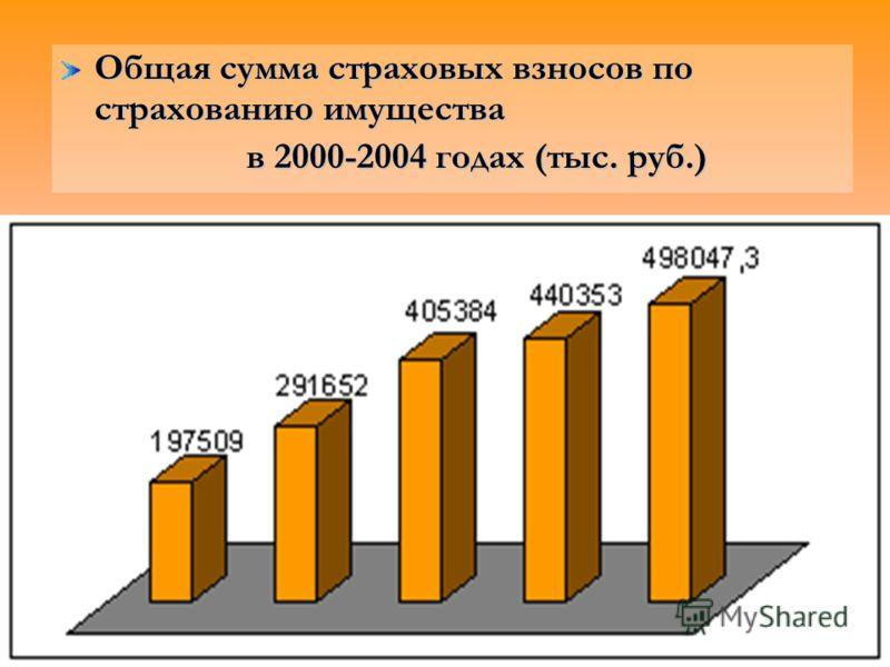 Общая сумма страховых взносов по страхованию имущества в 2000-2004 годах (тыс. руб.) в 2000-2004 годах (тыс. руб.)