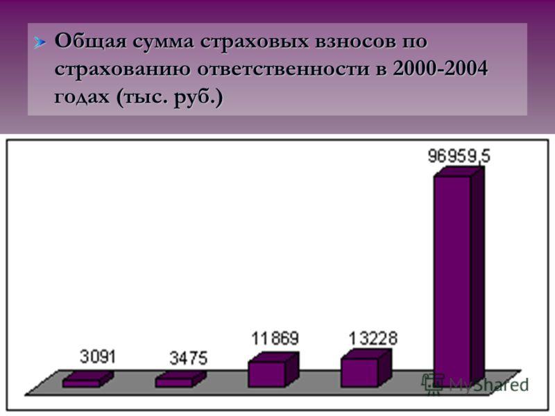 Общая сумма страховых взносов по страхованию ответственности в 2000-2004 годах (тыс. руб.)