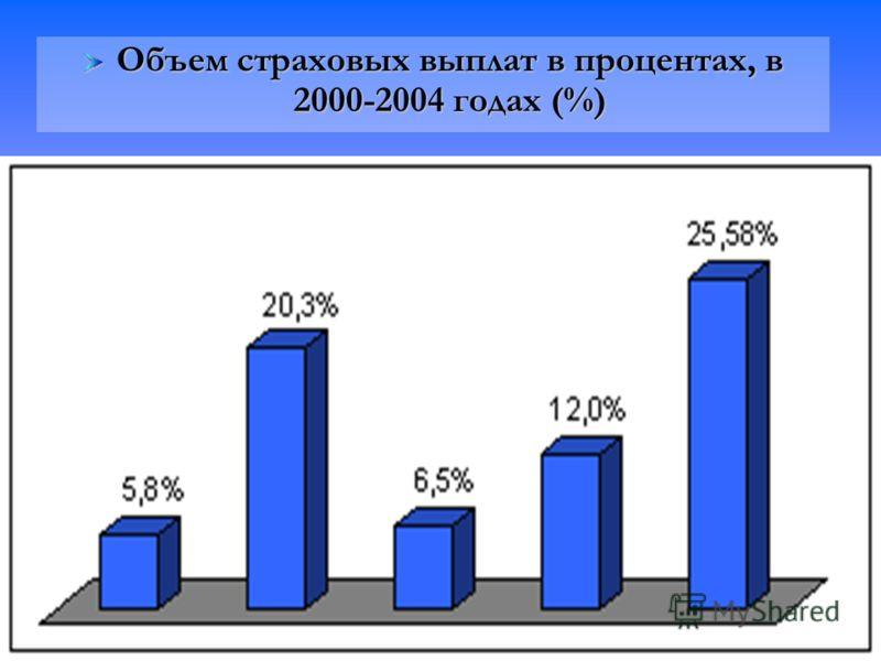 Объем страховых выплат в процентах, в 2000-2004 годах (%)