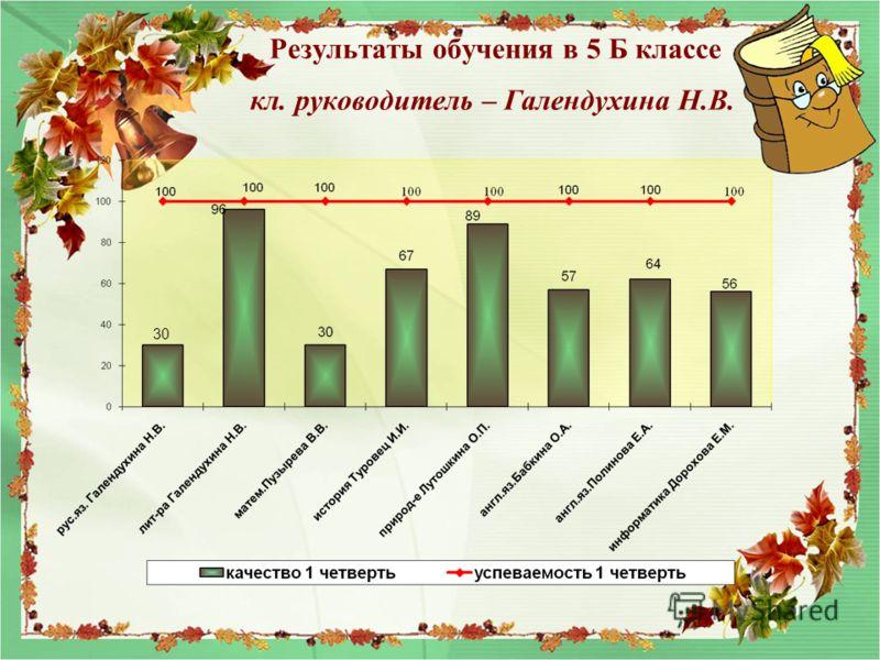 Результаты обучения в 5 Б классе кл. руководитель – Галендухина Н.В. 30