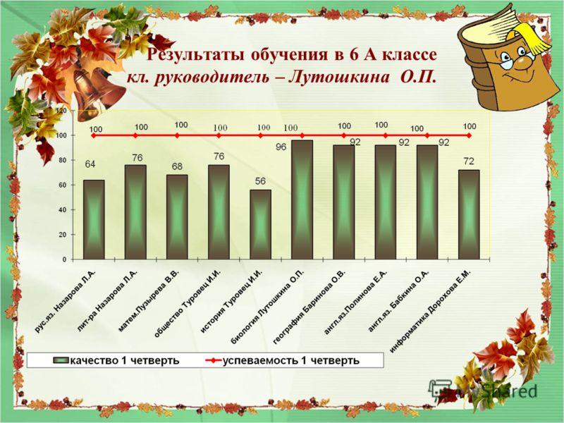 Результаты обучения в 6 А классе кл. руководитель – Лутошкина О.П. 64