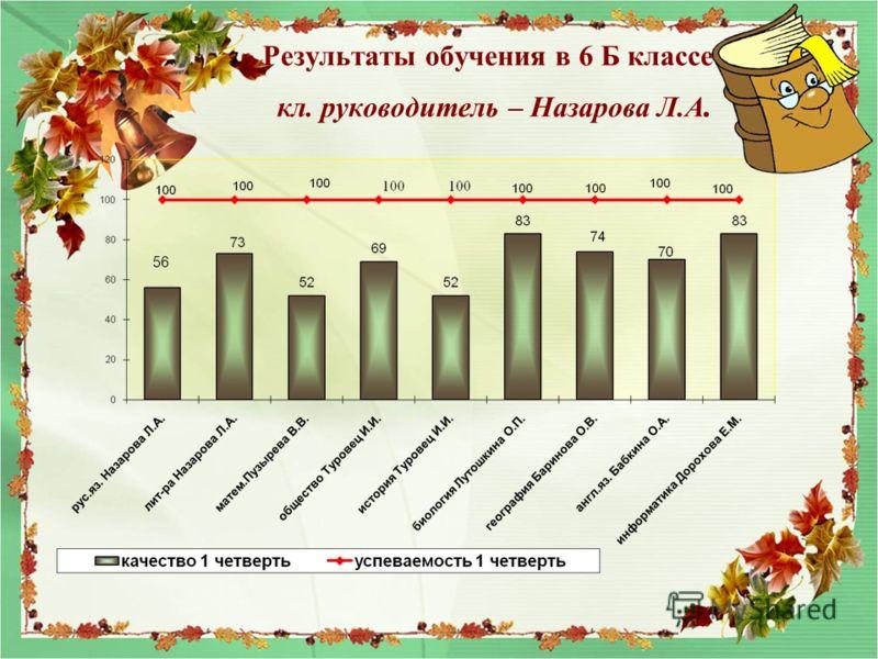 Результаты обучения в 6 Б классе кл. руководитель – Назарова Л.А. 56