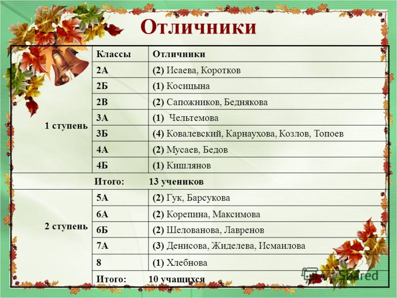 Отличники 1 ступень КлассыОтличники 2А(2) Исаева, Коротков 2Б(1) Косицына 2В(2) Сапожников, Беднякова 3А(1) Чельтемова 3Б(4) Ковалевский, Карнаухова, Козлов, Топоев 4А(2) Мусаев, Бедов 4Б(1) Кишлянов Итого: 13 учеников 2 ступень 5А(2) Гук, Барсукова