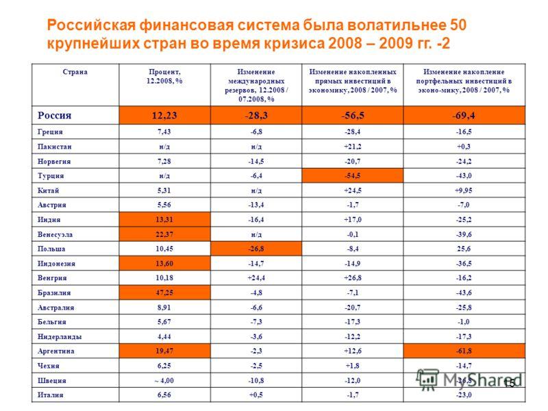 15 Российская финансовая система была волатильнее 50 крупнейших стран во время кризиса 2008 – 2009 гг. -2 СтранаПроцент, 12.2008, % Изменение международных резервов, 12.2008 / 07.2008, % Изменение накопленных прямых инвестиций в экономику, 2008 / 200