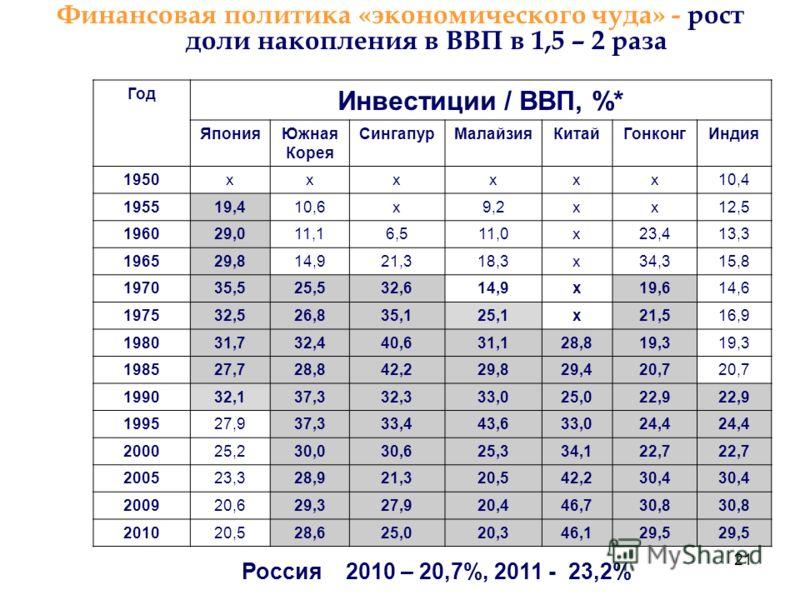 21 Финансовая политика «экономического чуда» - рост доли накопления в ВВП в 1,5 – 2 раза Россия 2010 – 20,7%, 2011 - 23,2% Год Инвестиции / ВВП, %* ЯпонияЮжная Корея СингапурМалайзияКитайГонконгИндия 1950хххххх10,4 195519,410,6х9,2хх12,5 196029,011,1