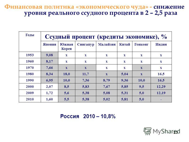 23 Финансовая политика «экономического чуда» - снижение уровня реального ссудного процента в 2 – 2,5 раза Россия 2010 – 10,8% Годы Ссудный процент (кредиты экономике), % ЯпонияЮжная Корея СингапурМалайзияКитайГонконгИндия 19539,08хххххх 19608,17ххххх