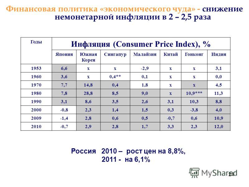 24 Финансовая политика «экономического чуда» - снижение немонетарной инфляции в 2 – 2,5 раза Россия 2010 – рост цен на 8,8%, 2011 - на 6,1% Годы Инфляция (Consumer Price Index), % ЯпонияЮжная Корея СингапурМалайзияКитайГонконгИндия 19536,6хх-2,9хх3,1