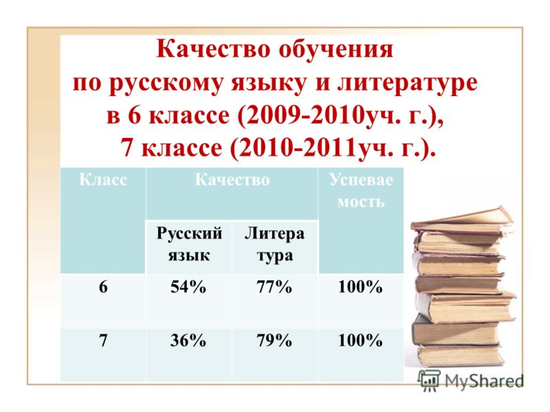 Качество обучения по русскому языку и литературе в 6 классе (2009-2010уч. г.), 7 классе (2010-2011уч. г.). КлассКачествоУспевае мость Русский язык Литера тура 654%77%100% 736%79%100%