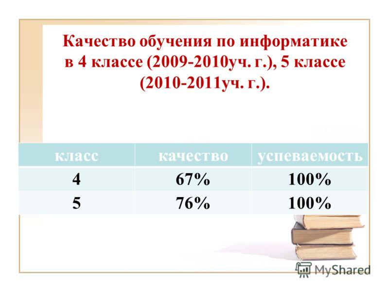 Качество обучения по информатике в 4 классе (2009-2010уч. г.), 5 классе (2010-2011уч. г.). класскачествоуспеваемость 4 67% 100% 576%100%
