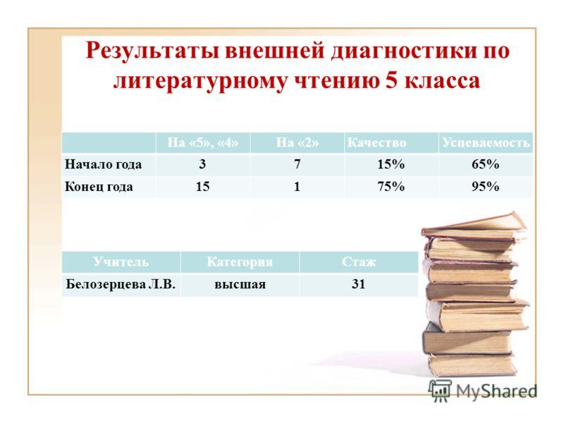 Результаты внешней диагностики по литературному чтению 5 класса На «5», «4»На «2»КачествоУспеваемость Начало года3715%65% Конец года15175%95% УчительКатегорияСтаж Белозерцева Л.В.высшая31