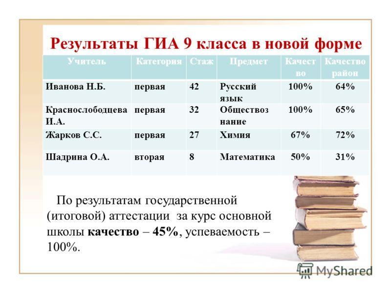 Результаты ГИА 9 класса в новой форме По результатам государственной (итоговой) аттестации за курс основной школы качество – 45%, успеваемость – 100%. УчительКатегорияСтажПредметКачест во район Иванова Н.Б.первая42Русский язык 100%64% Краснослободцев