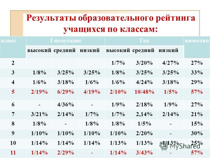 Результаты образовательного рейтинга учащихся по классам: классI полугодиеГодкачество высокийсреднийнизкийвысокийсреднийнизкий 21/7%3/20%4/27%27% 31/8%3/25% 1/8%3/25% 33% 41/6%3/18%1/6% 4/24%3/18%29% 52/19%6/29%4/19%2/10%10/48%1/5%57% 6-4/36%-1/9%2/1