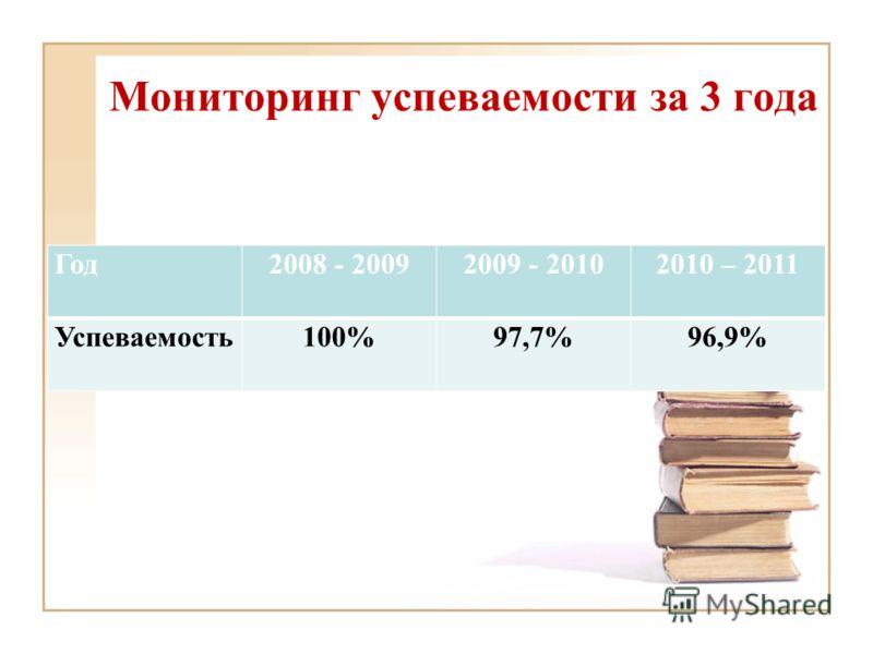 Мониторинг успеваемости за 3 года Год2008 - 20092009 - 20102010 – 2011 Успеваемость100%97,7%96,9%