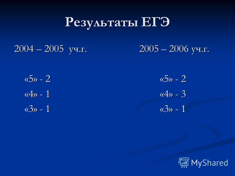 Результаты ЕГЭ 2004 – 2005 уч.г. 2005 – 2006 уч.г. «5» - 2 «5» - 2 «5» - 2 «5» - 2 «4» - 1 «4» - 3 «4» - 1 «4» - 3 «3» - 1 «3» - 1 «3» - 1 «3» - 1