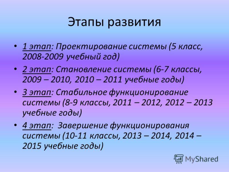 Этапы развития 1 этап: Проектирование системы (5 класс, 2008-2009 учебный год) 2 этап: Становление системы (6-7 классы, 2009 – 2010, 2010 – 2011 учебные годы) 3 этап: Стабильное функционирование системы (8-9 классы, 2011 – 2012, 2012 – 2013 учебные г