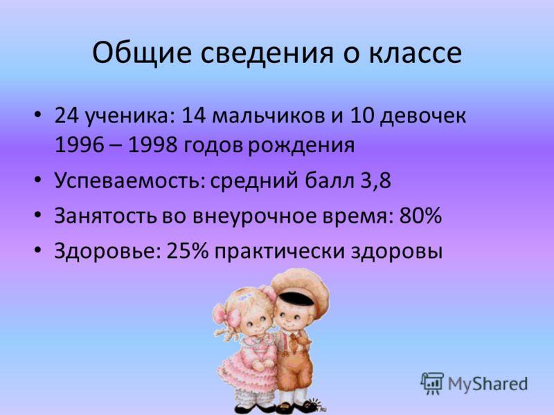 Общие сведения о классе 24 ученика: 14 мальчиков и 10 девочек 1996 – 1998 годов рождения Успеваемость: средний балл 3,8 Занятость во внеурочное время: 80% Здоровье: 25% практически здоровы