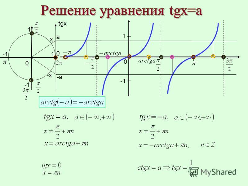 1 0 0 0 x -х-х 1 1 а -а tgx