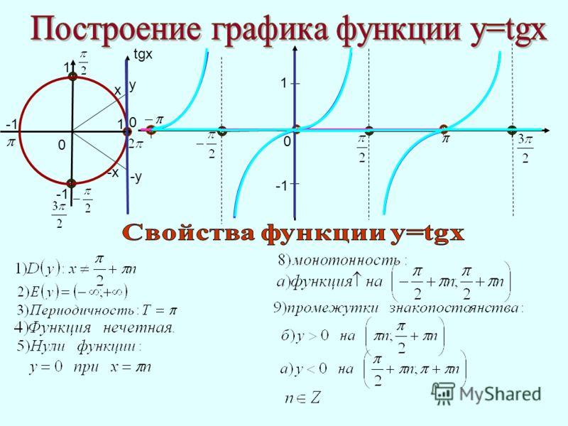 1 0 0 0 x -х-х 1 1 у -у tgx
