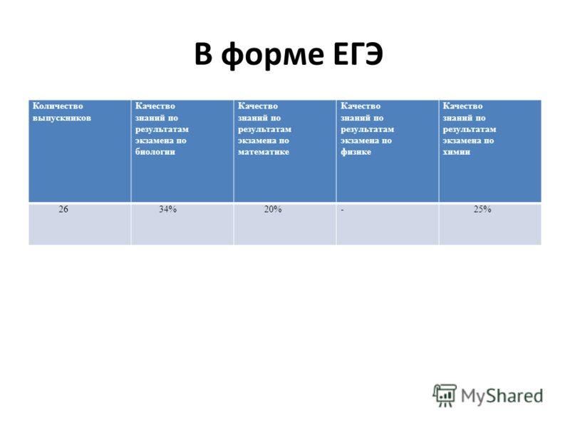 В форме ЕГЭ Количество выпускников Качество знаний по результатам экзамена по биологии Качество знаний по результатам экзамена по математике Качество знаний по результатам экзамена по физике Качество знаний по результатам экзамена по химии 26 34% 20%