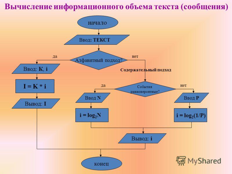 Вычисление информационного объема текста (сообщения) начало Ввод: ТЕКСТ I = K * i данет да Вывод: i Алфавитный подход? Ввод: К, i События равновероятные? нетда Ввод NВвод P i = log 2 (1/P) i = log 2 N Содержательный подход конец Вывод: I