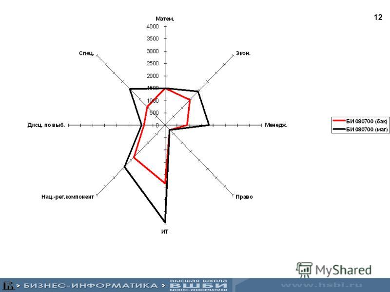 11 Магистерские программы (специализации) ЭтапНазвание маг.программы Основные задачиСпециалист Анализ бизнес- процессов Моделирование и оптимизация бизнес- процессов Описание, анализ, моделирование и оптимизация бизнес-процессов Бизнес-консультант Си