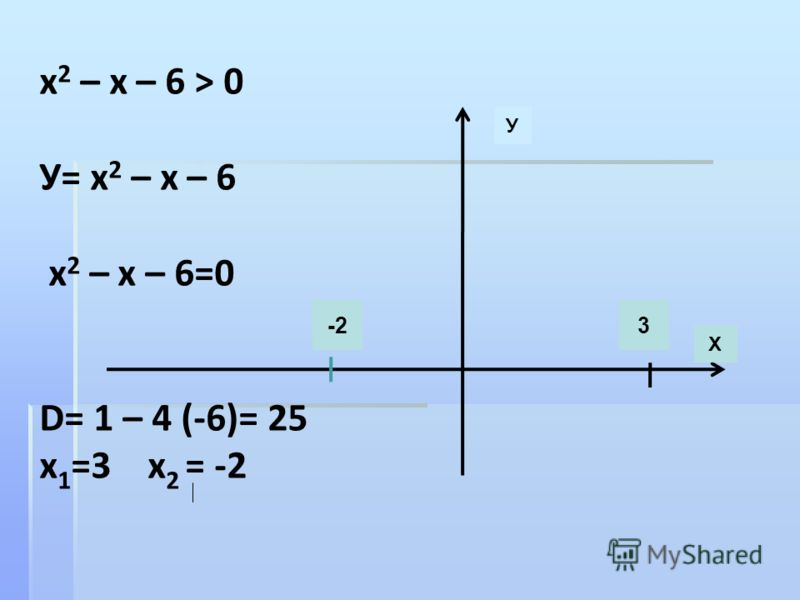 х 2 – х – 6 > 0 У= х 2 – х – 6 х 2 – х – 6=0 D= 1 – 4 (-6)= 25 х 1 =3 х 2 = -2 У Х -23
