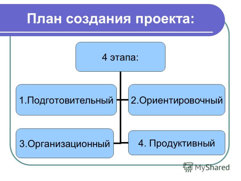 План создания проекта: 4 этапа: 1.Подготовительный2.Ориентировочный 3.Организационный4. Продуктивный